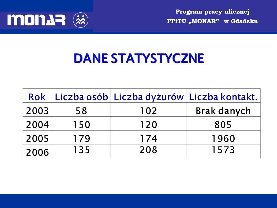 DANE STATYSTYCZNE Rok Liczba osób Liczba dyżurów Liczba kontakt. 2003