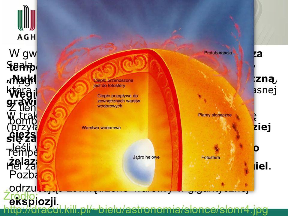 Opis elementów budowy gwiazdy na podstawie Słońca – JĄDRO