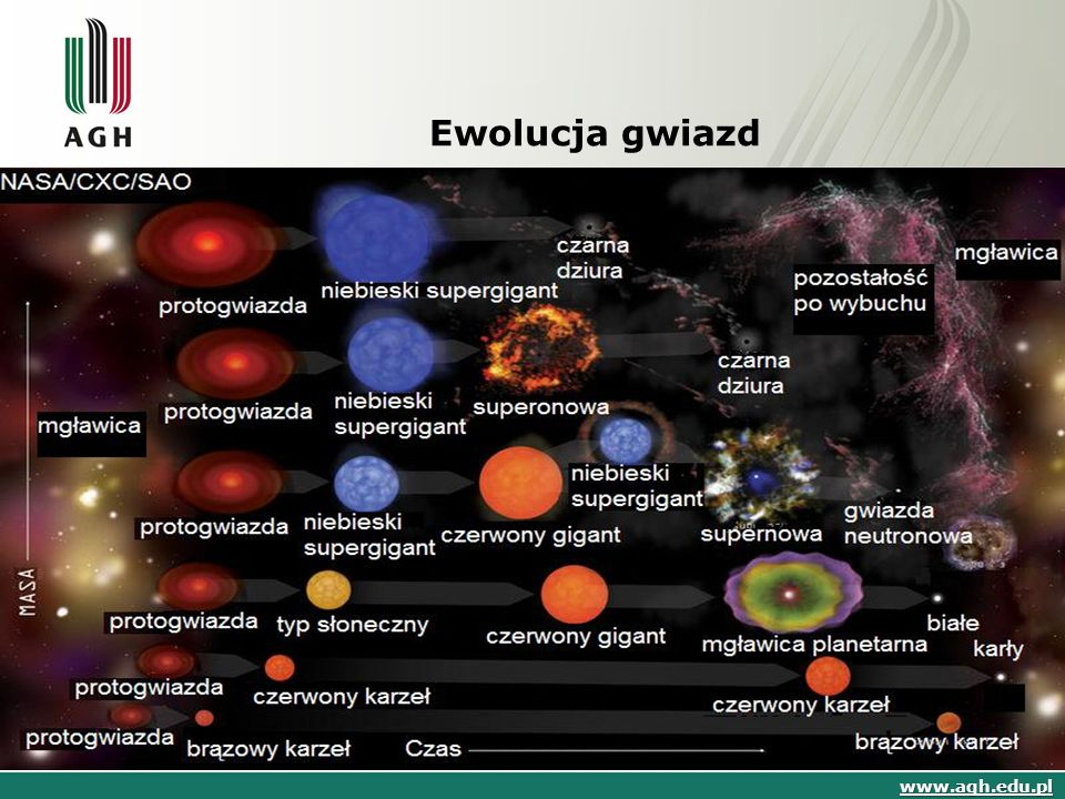 Ewolucja gwiazd www.agh.edu.pl