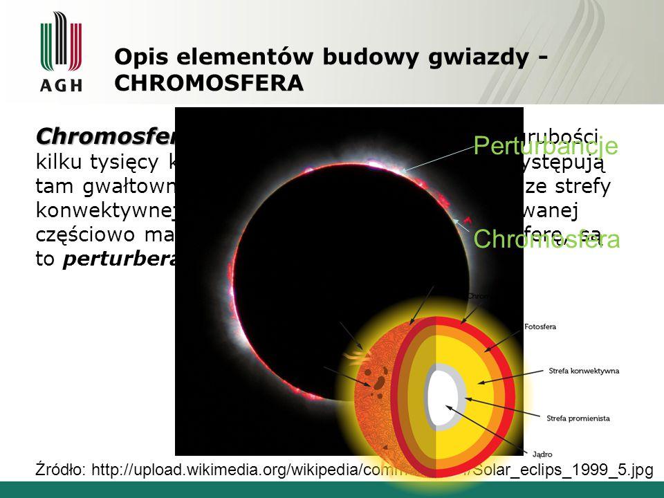 Opis elementów budowy gwiazdy - CHROMOSFERA