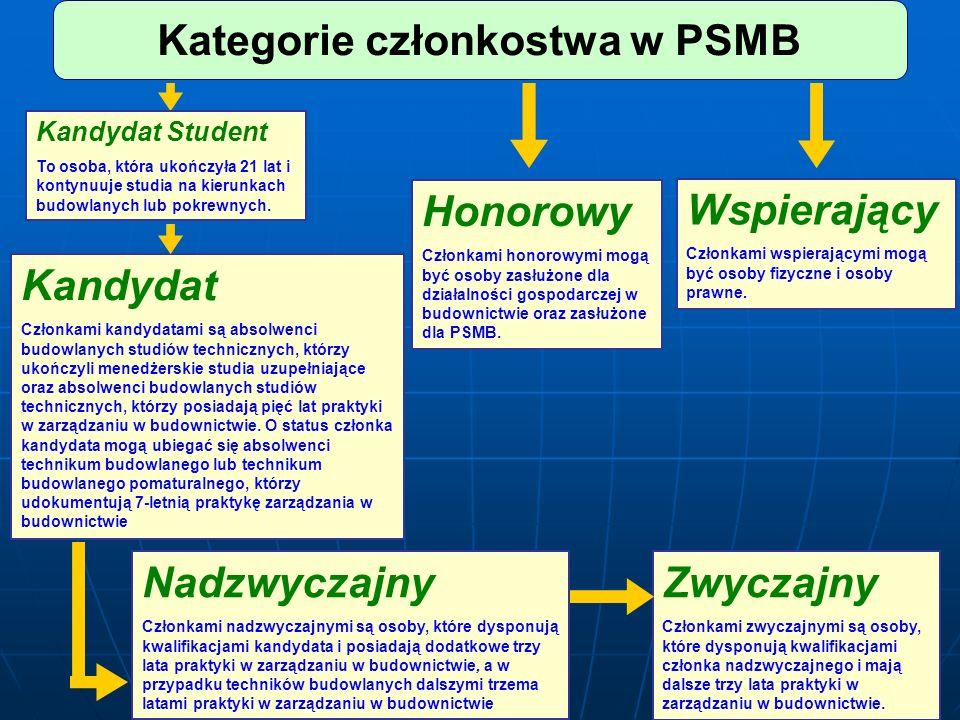 Kategorie członkostwa w PSMB