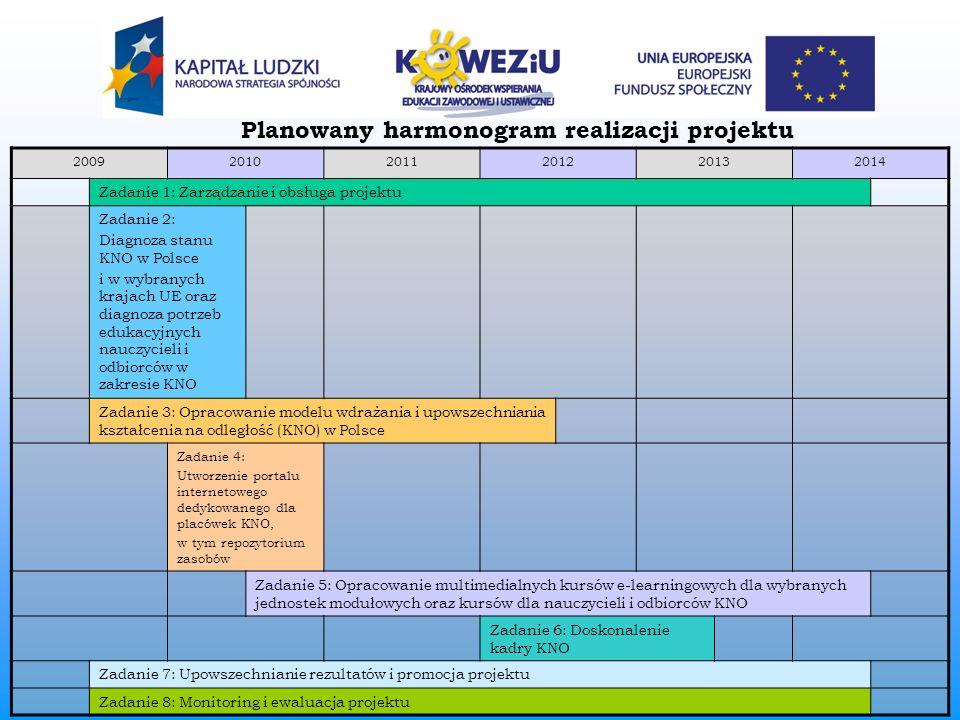 Planowany harmonogram realizacji projektu