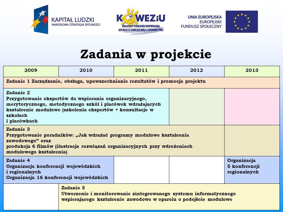 Zadania w projekcie 2009. 2010. 2011. 2012. 2013. Zadanie 1 Zarządzanie, obsługa, upowszechnianie rezultatów i promocja projektu.