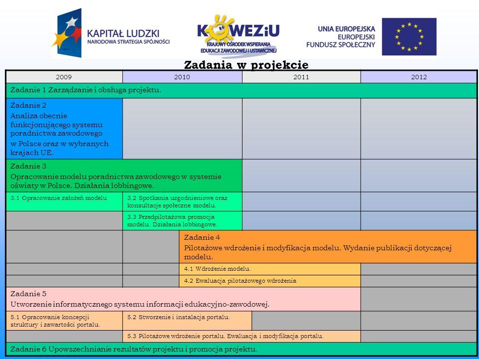 Zadania w projekcie Zadanie 1 Zarządzanie i obsługa projektu.