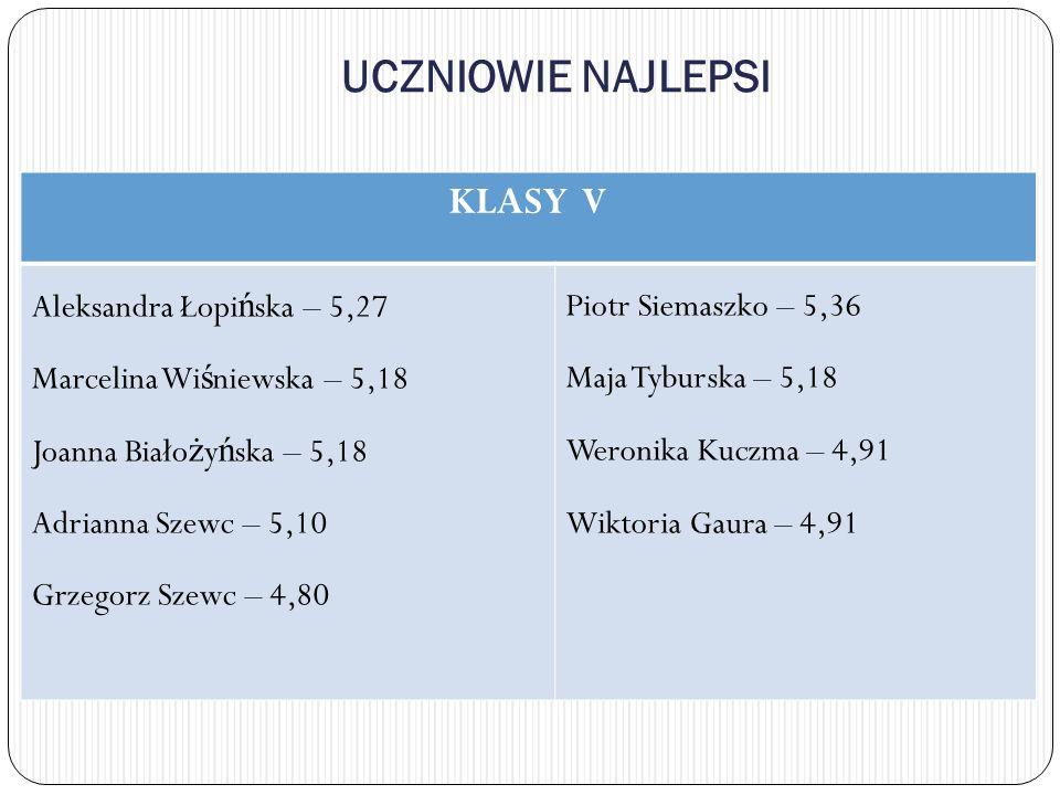 UCZNIOWIE NAJLEPSI KLASY V Aleksandra Łopińska – 5,27