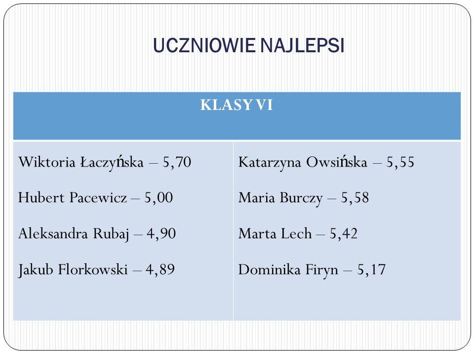 UCZNIOWIE NAJLEPSI KLASY VI Wiktoria Łaczyńska – 5,70