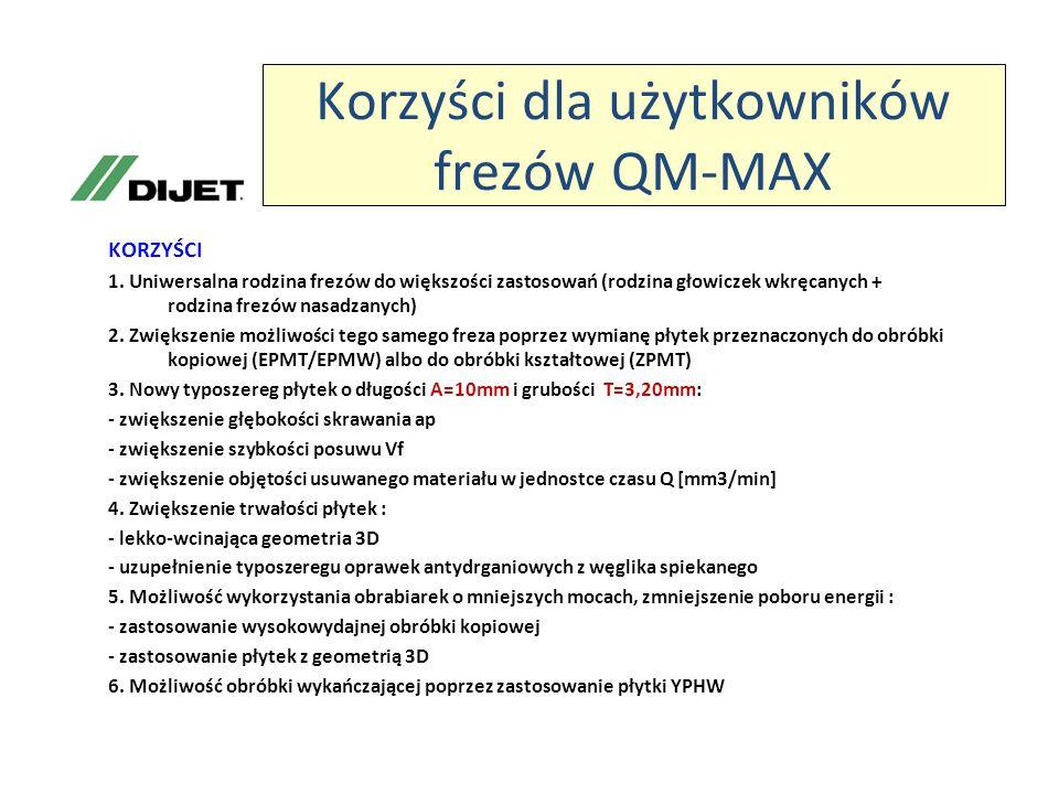 Korzyści dla użytkowników frezów QM-MAX