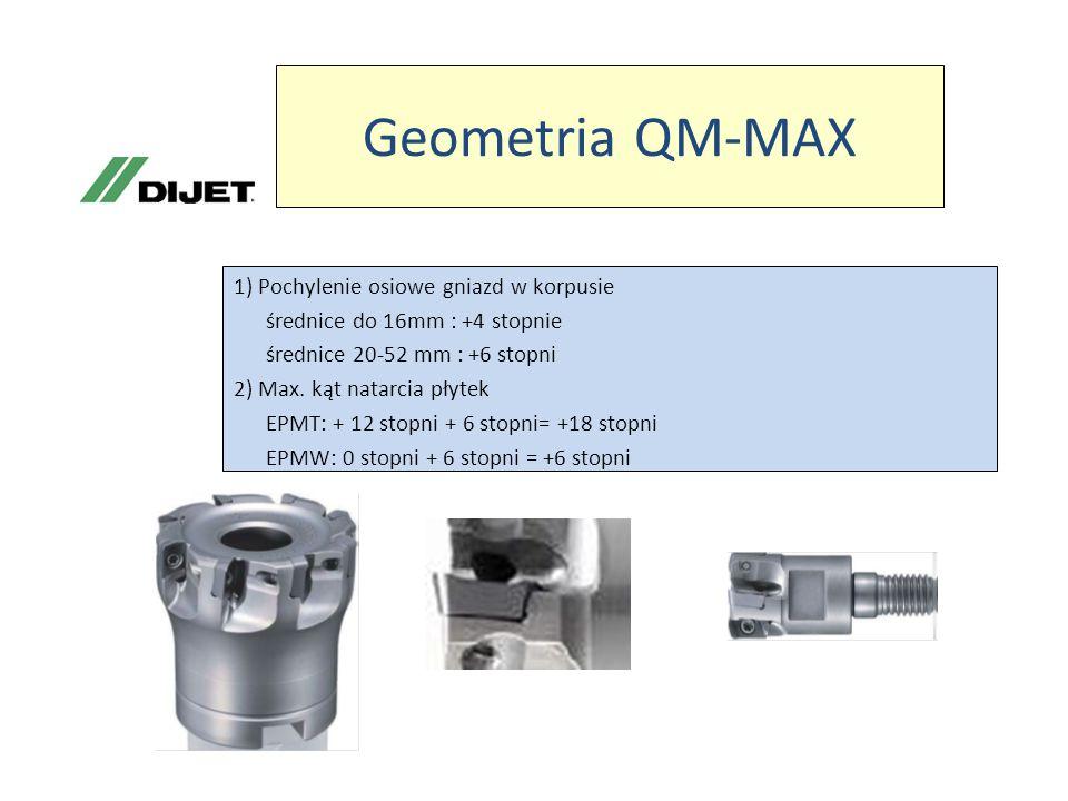 Geometria QM-MAX 1) Pochylenie osiowe gniazd w korpusie