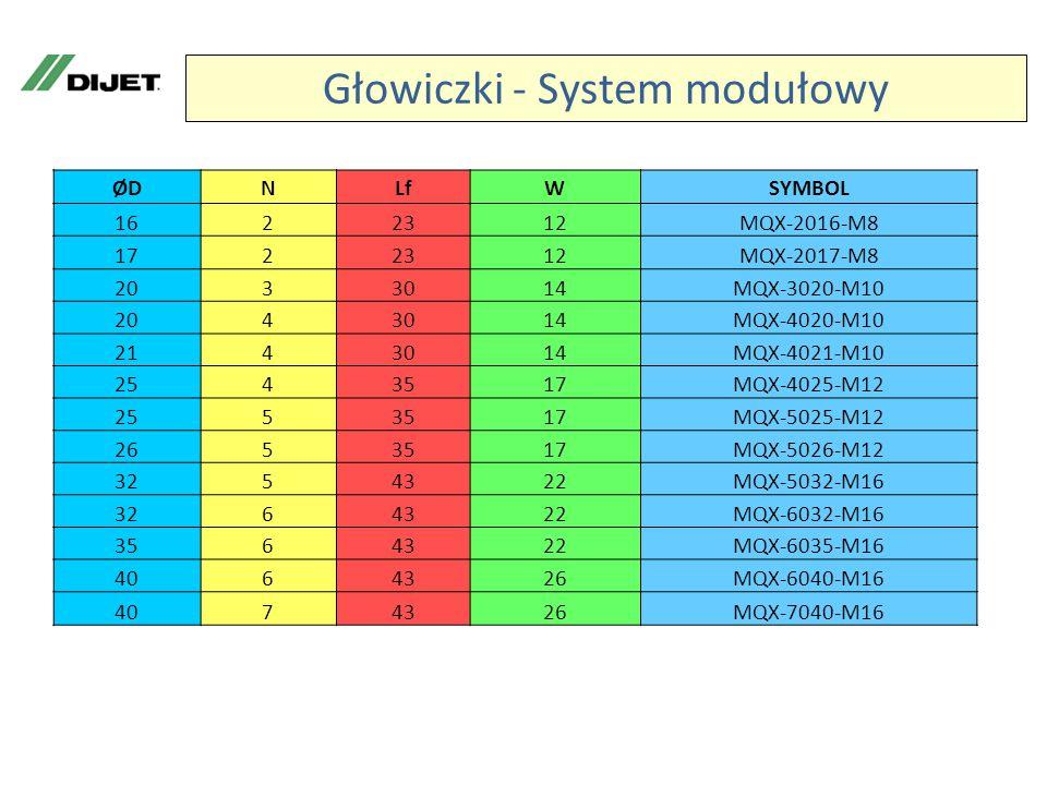 Głowiczki - System modułowy