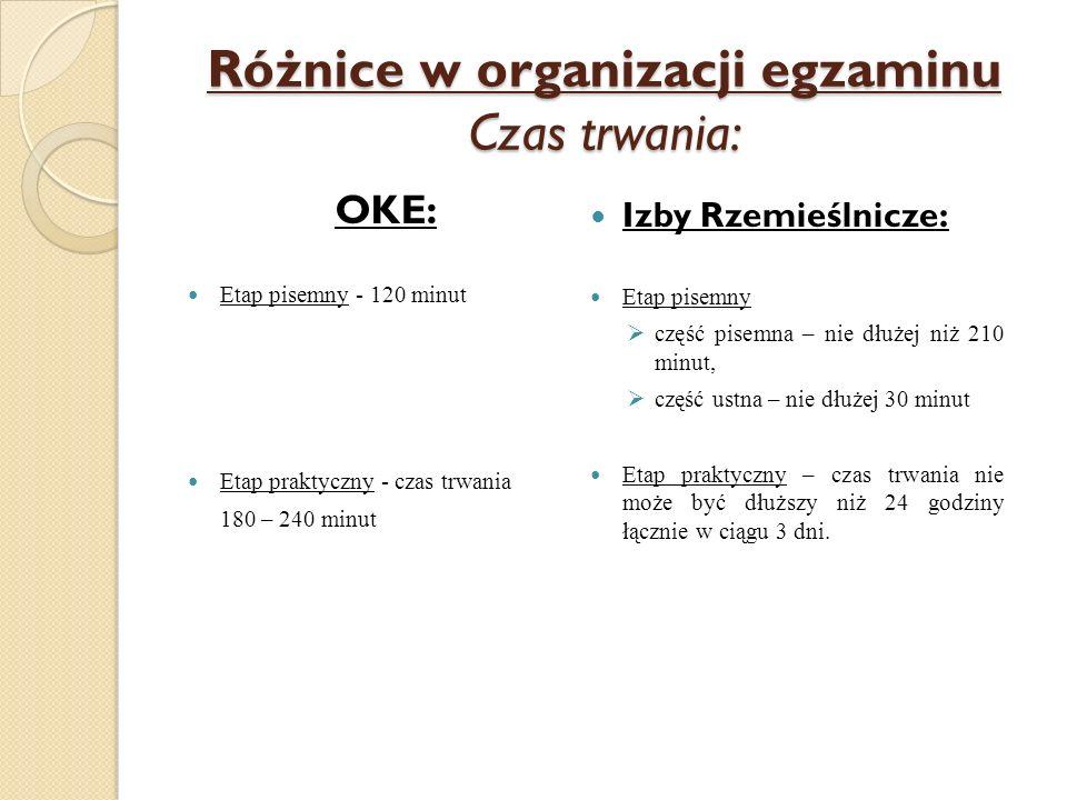 Różnice w organizacji egzaminu Czas trwania: