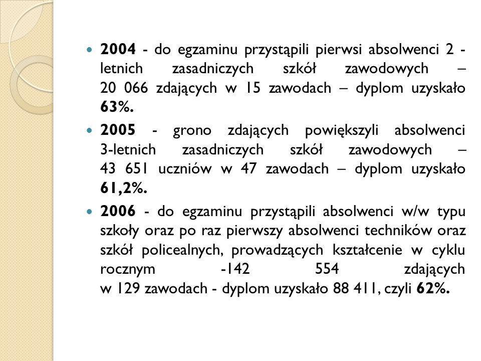 2004 - do egzaminu przystąpili pierwsi absolwenci 2 - letnich zasadniczych szkół zawodowych – 20 066 zdających w 15 zawodach – dyplom uzyskało 63%.
