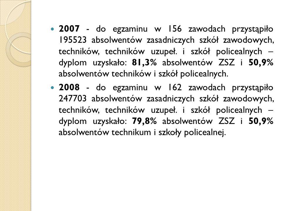 2007 - do egzaminu w 156 zawodach przystąpiło 195523 absolwentów zasadniczych szkół zawodowych, techników, techników uzupeł. i szkół policealnych – dyplom uzyskało: 81,3% absolwentów ZSZ i 50,9% absolwentów techników i szkół policealnych.