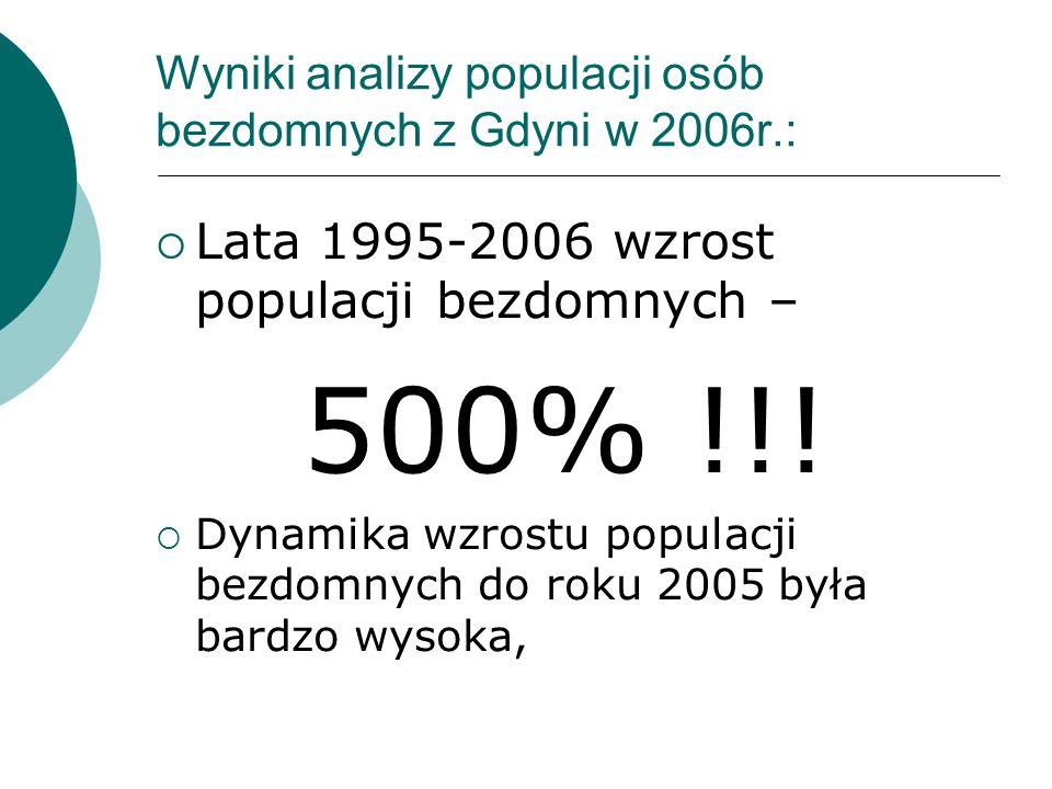 Wyniki analizy populacji osób bezdomnych z Gdyni w 2006r.: