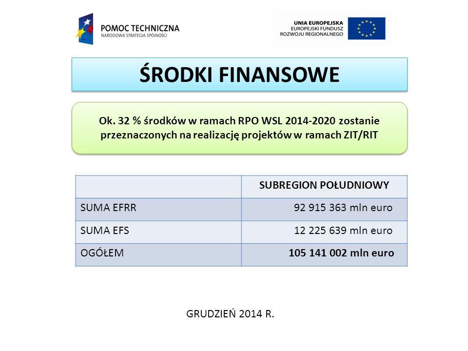 ŚRODKI FINANSOWE Ok. 32 % środków w ramach RPO WSL 2014-2020 zostanie przeznaczonych na realizację projektów w ramach ZIT/RIT.