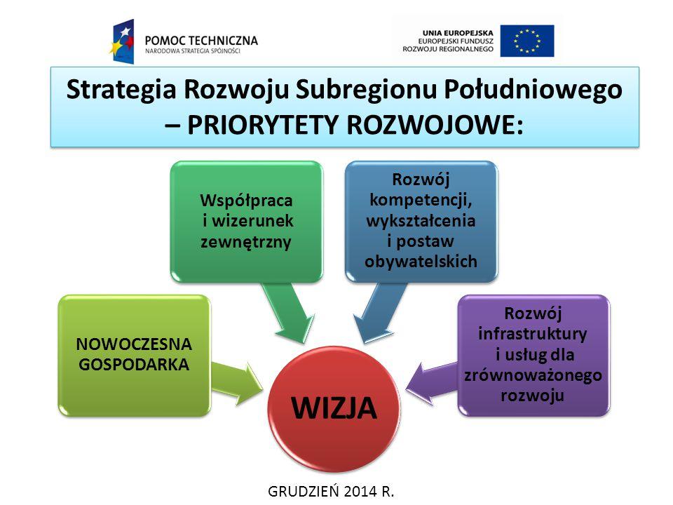 Strategia Rozwoju Subregionu Południowego – PRIORYTETY ROZWOJOWE: