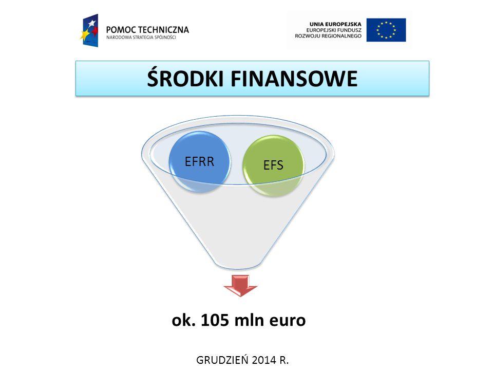 ŚRODKI FINANSOWE EFS EFRR ok. 105 mln euro GRUDZIEŃ 2014 R.