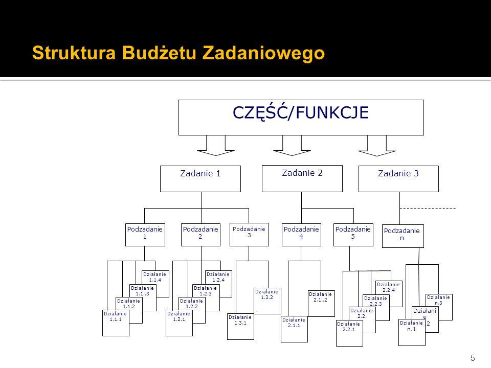 Struktura Budżetu Zadaniowego
