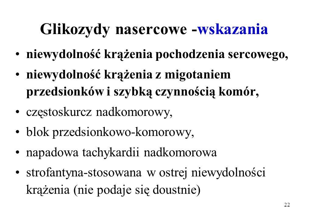 Glikozydy nasercowe -wskazania
