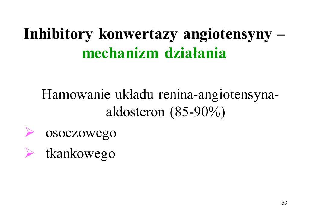 Inhibitory konwertazy angiotensyny – mechanizm działania