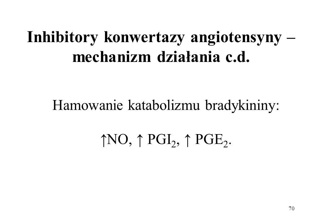 Inhibitory konwertazy angiotensyny – mechanizm działania c.d.