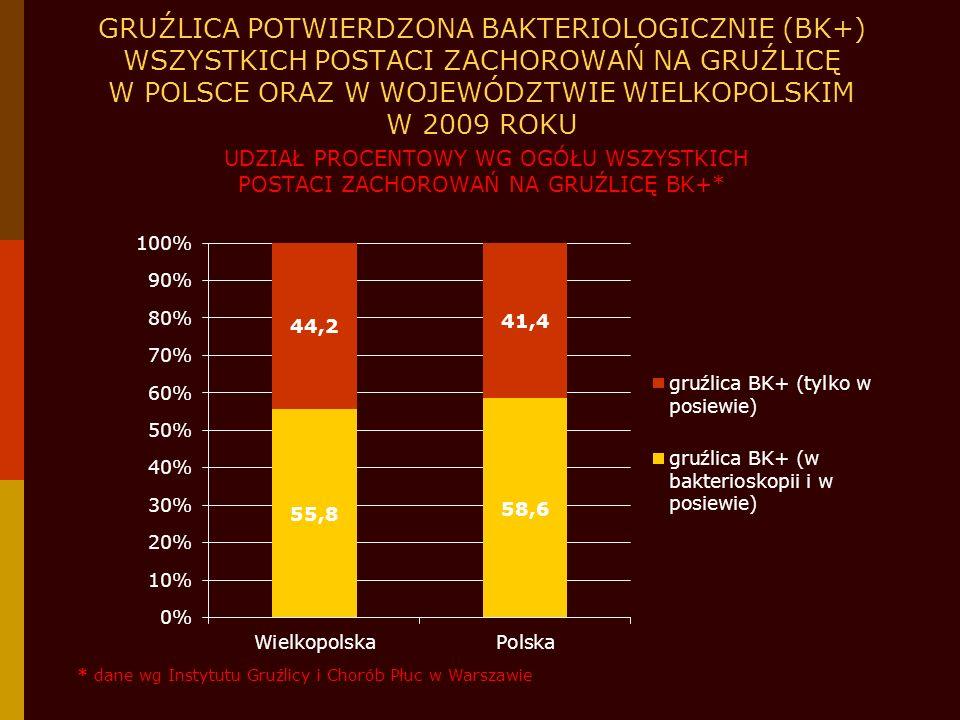 GRUŹLICA POTWIERDZONA BAKTERIOLOGICZNIE (BK+) WSZYSTKICH POSTACI ZACHOROWAŃ NA GRUŹLICĘ W POLSCE ORAZ W WOJEWÓDZTWIE WIELKOPOLSKIM W 2009 ROKU UDZIAŁ PROCENTOWY WG OGÓŁU WSZYSTKICH POSTACI ZACHOROWAŃ NA GRUŹLICĘ BK+*