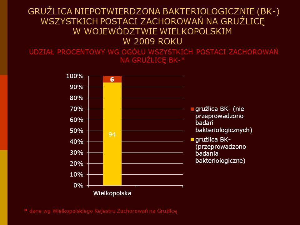 GRUŹLICA NIEPOTWIERDZONA BAKTERIOLOGICZNIE (BK-) WSZYSTKICH POSTACI ZACHOROWAŃ NA GRUŹLICĘ W WOJEWÓDZTWIE WIELKOPOLSKIM W 2009 ROKU UDZIAŁ PROCENTOWY WG OGÓŁU WSZYSTKICH POSTACI ZACHOROWAŃ NA GRUŹLICĘ BK-*