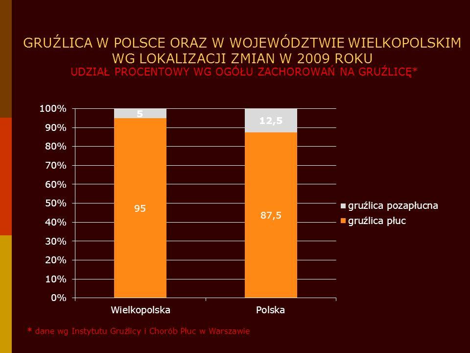 GRUŹLICA W POLSCE ORAZ W WOJEWÓDZTWIE WIELKOPOLSKIM WG LOKALIZACJI ZMIAN W 2009 ROKU UDZIAŁ PROCENTOWY WG OGÓŁU ZACHOROWAŃ NA GRUŹLICĘ*