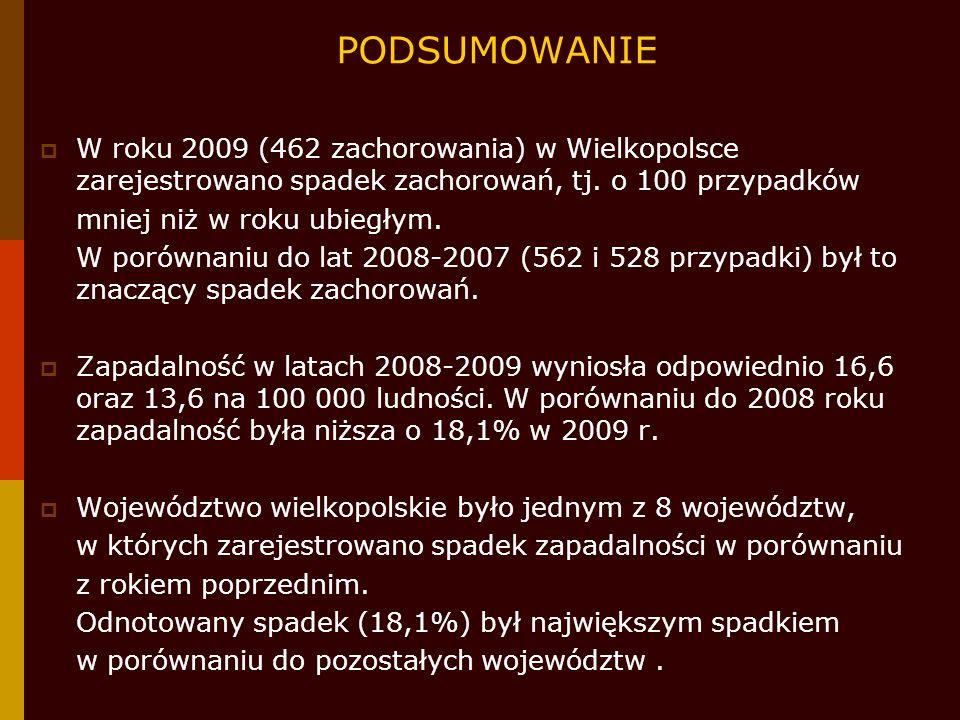 PODSUMOWANIE W roku 2009 (462 zachorowania) w Wielkopolsce zarejestrowano spadek zachorowań, tj. o 100 przypadków.