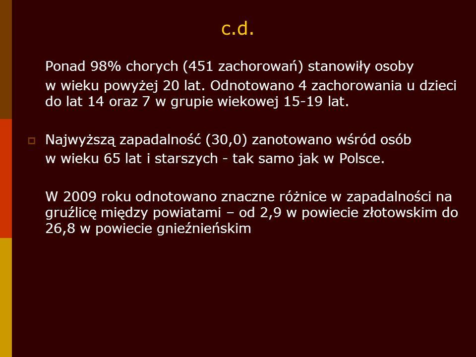 c.d. Ponad 98% chorych (451 zachorowań) stanowiły osoby