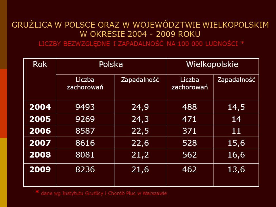 GRUŹLICA W POLSCE ORAZ W WOJEWÓDZTWIE WIELKOPOLSKIM W OKRESIE 2004 - 2009 ROKU LICZBY BEZWZGLĘDNE I ZAPADALNOŚĆ NA 100 000 LUDNOŚCI *