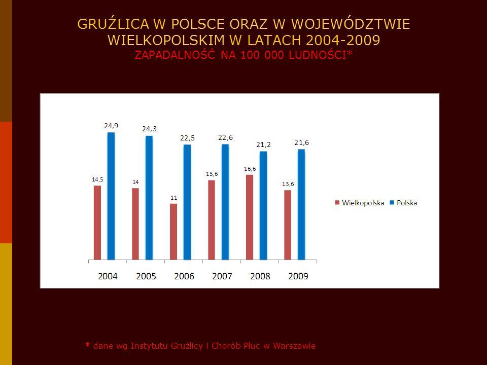 GRUŹLICA W POLSCE ORAZ W WOJEWÓDZTWIE WIELKOPOLSKIM W LATACH 2004-2009 ZAPADALNOŚĆ NA 100 000 LUDNOŚCI*