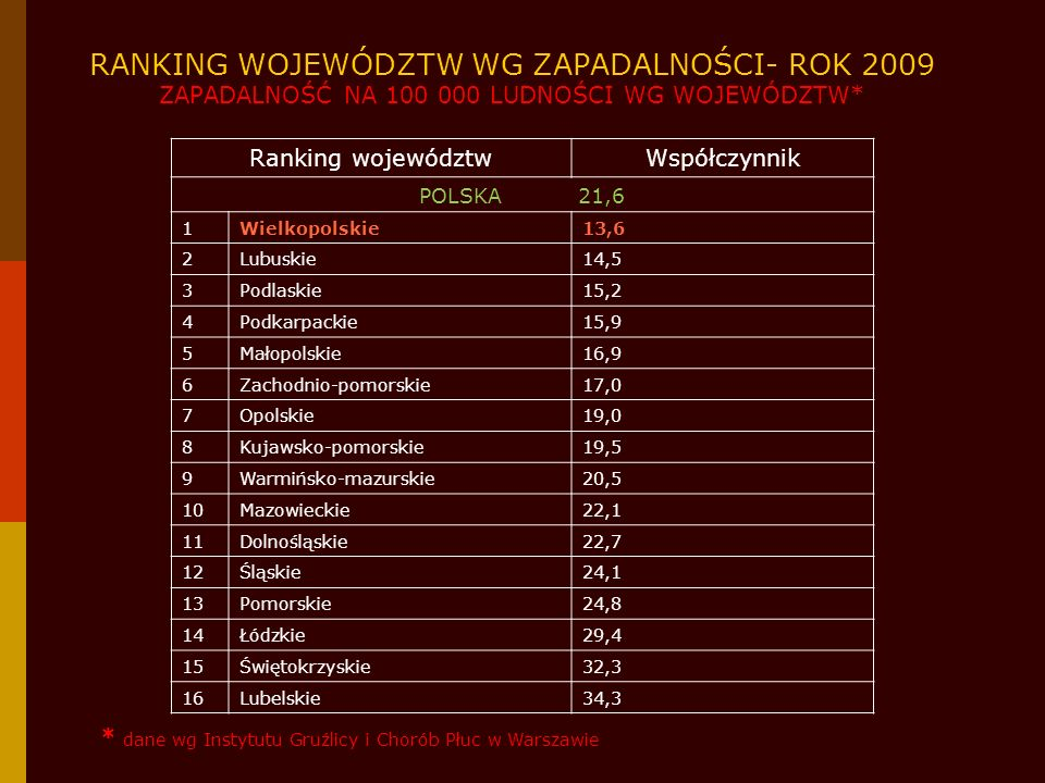 RANKING WOJEWÓDZTW WG ZAPADALNOŚCI- ROK 2009 ZAPADALNOŚĆ NA 100 000 LUDNOŚCI WG WOJEWÓDZTW*