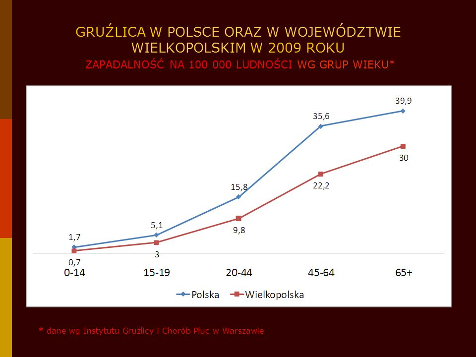 GRUŹLICA W POLSCE ORAZ W WOJEWÓDZTWIE WIELKOPOLSKIM W 2009 ROKU ZAPADALNOŚĆ NA 100 000 LUDNOŚCI WG GRUP WIEKU*
