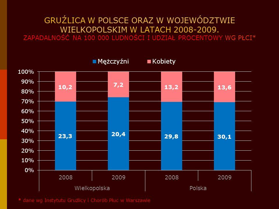 GRUŹLICA W POLSCE ORAZ W WOJEWÓDZTWIE WIELKOPOLSKIM W LATACH 2008-2009