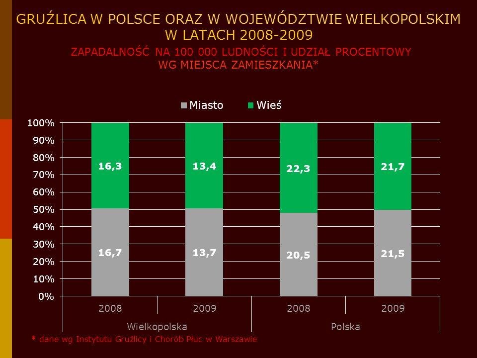GRUŹLICA W POLSCE ORAZ W WOJEWÓDZTWIE WIELKOPOLSKIM W LATACH 2008-2009 ZAPADALNOŚĆ NA 100 000 LUDNOŚCI I UDZIAŁ PROCENTOWY WG MIEJSCA ZAMIESZKANIA*