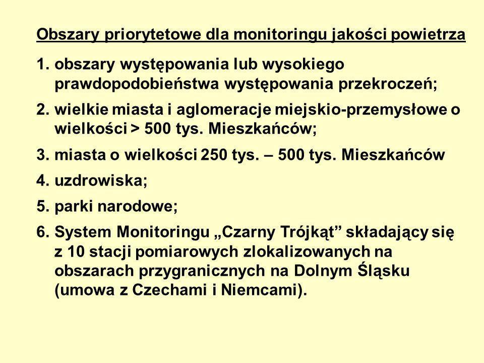 Obszary priorytetowe dla monitoringu jakości powietrza
