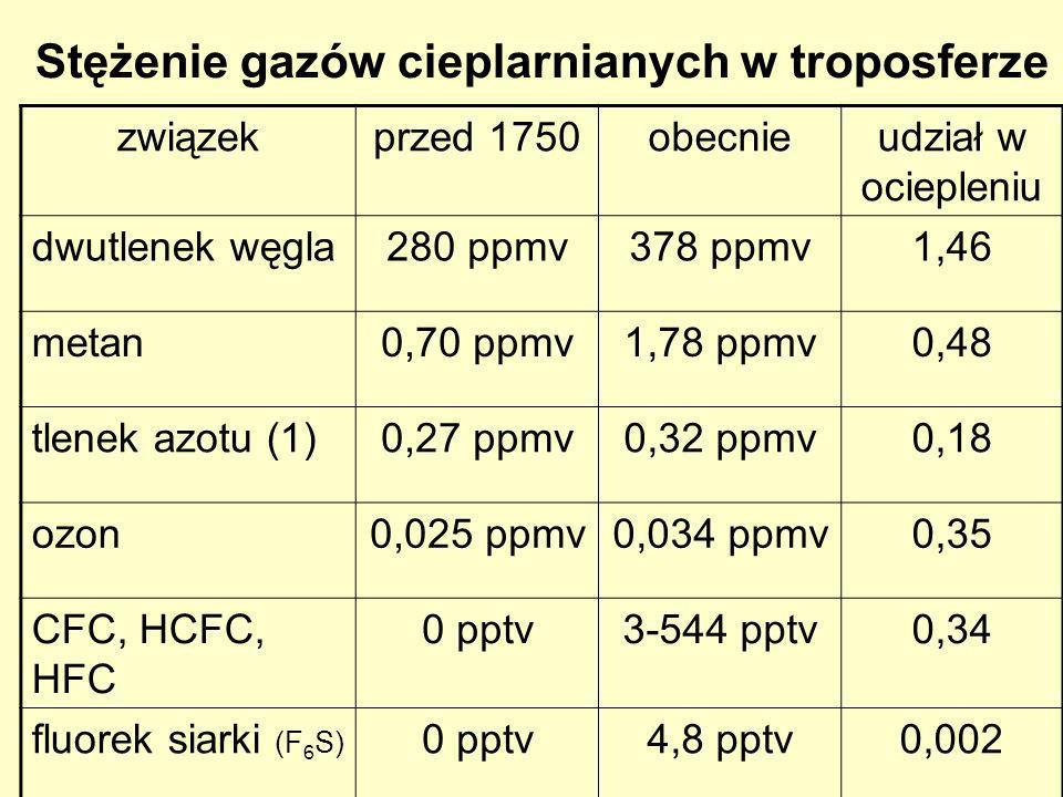 Stężenie gazów cieplarnianych w troposferze