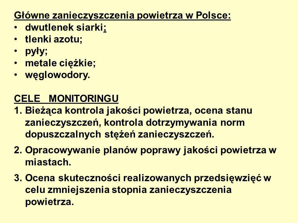 Główne zanieczyszczenia powietrza w Polsce: