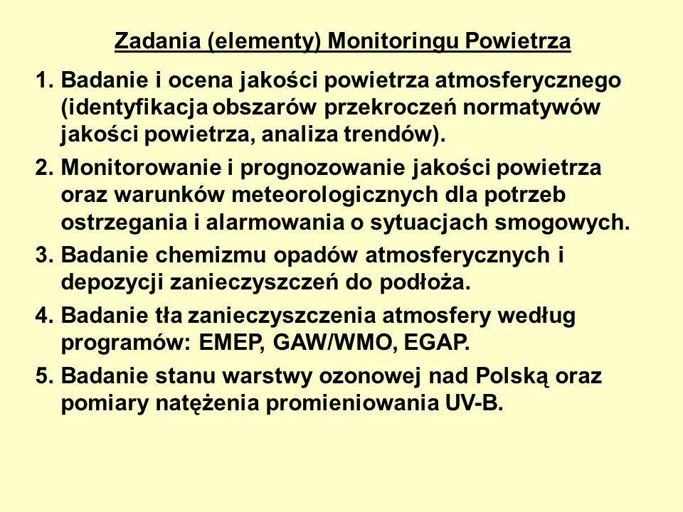 Zadania (elementy) Monitoringu Powietrza