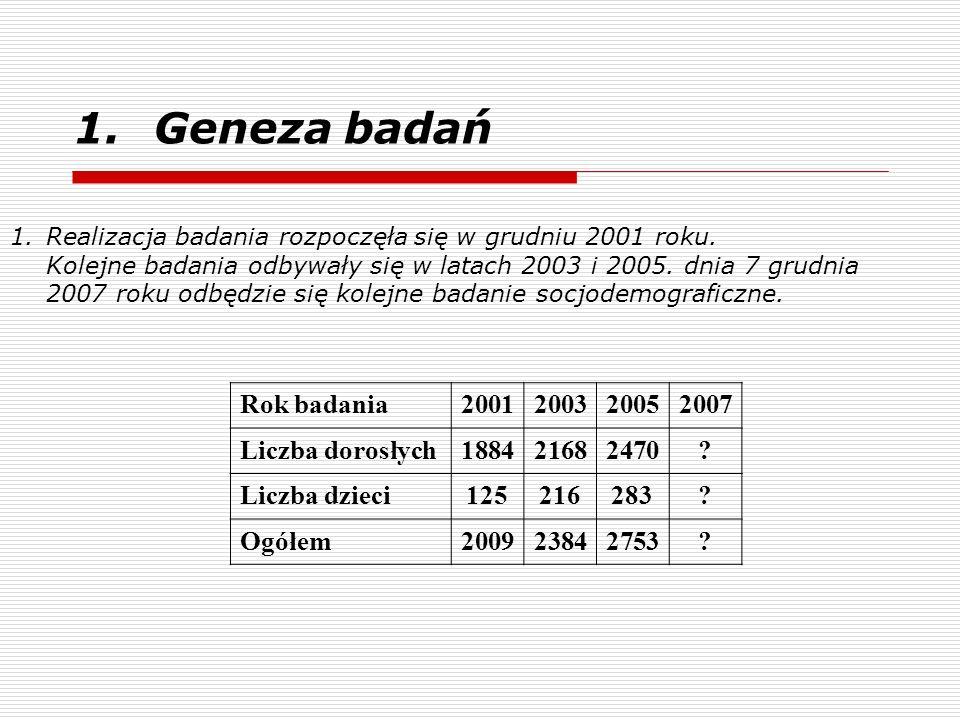 Geneza badań Rok badania 2001 2003 2005 2007 Liczba dorosłych 1884