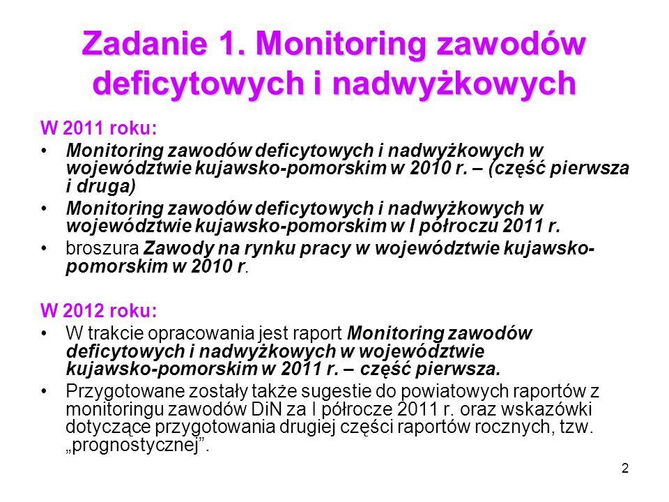 Zadanie 1. Monitoring zawodów deficytowych i nadwyżkowych