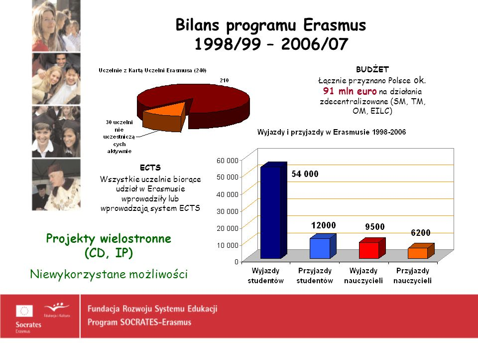 Bilans programu Erasmus 1998/99 – 2006/07