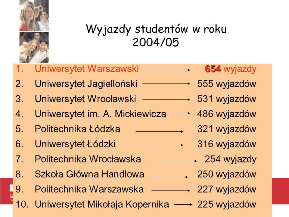 Wyjazdy studentów w roku 2004/05