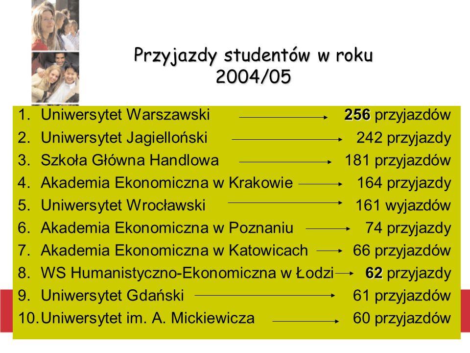 Przyjazdy studentów w roku 2004/05