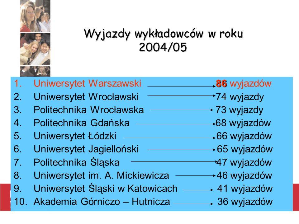 Wyjazdy wykładowców w roku 2004/05