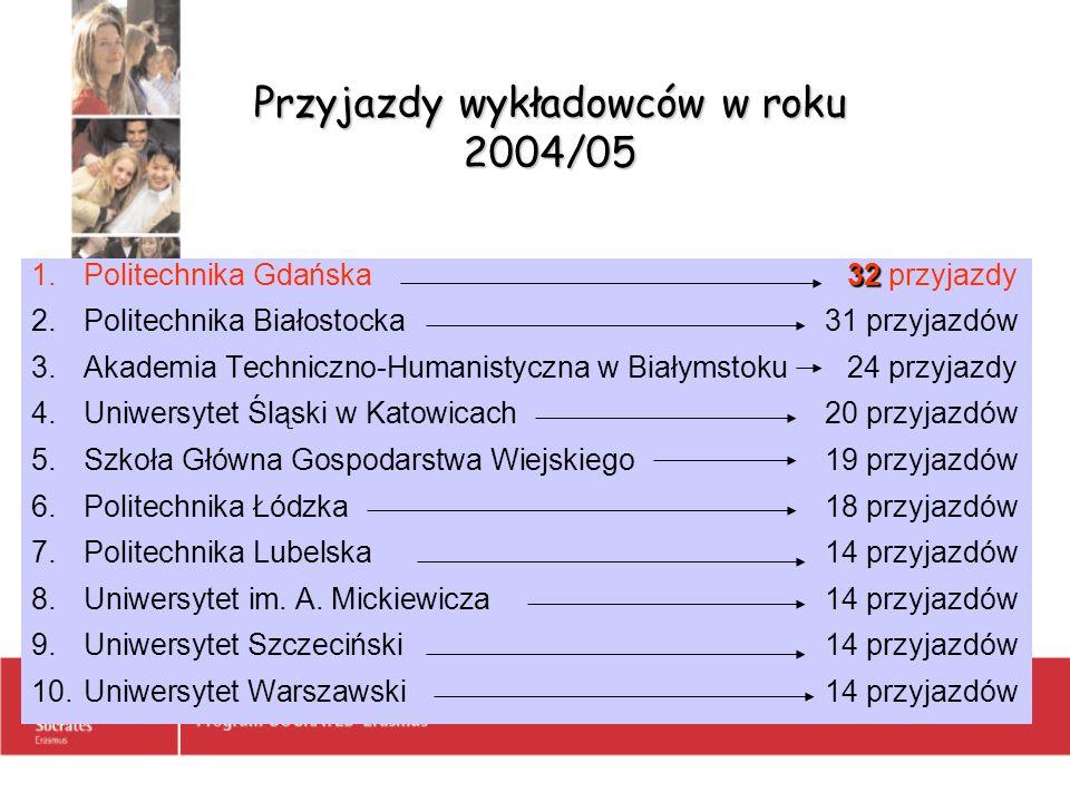 Przyjazdy wykładowców w roku 2004/05