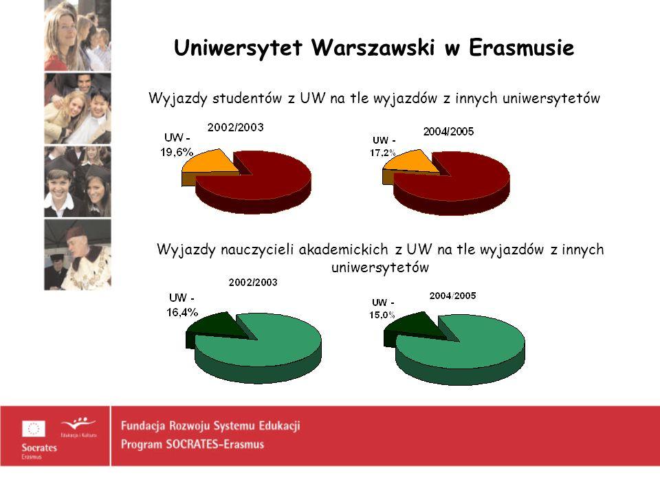 Uniwersytet Warszawski w Erasmusie