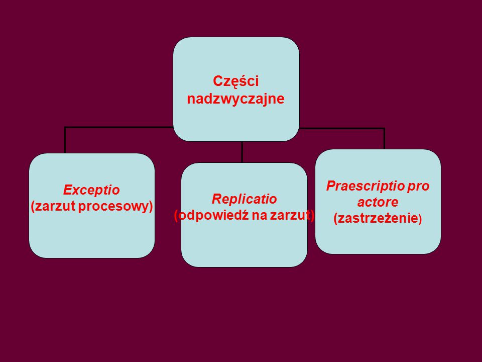 Części nadzwyczajne Praescriptio pro Exceptio actore