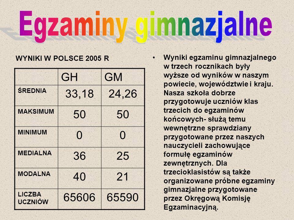 Egzaminy gimnazjalne GH GM 33,18 24,26 50 36 25 40 21 65606 65590