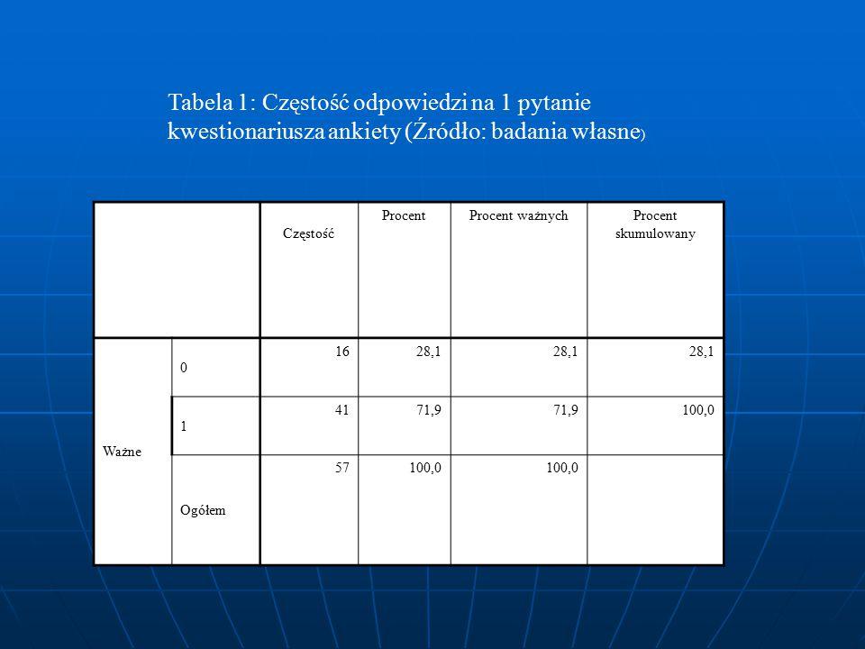 Tabela 1: Częstość odpowiedzi na 1 pytanie kwestionariusza ankiety (Źródło: badania własne)